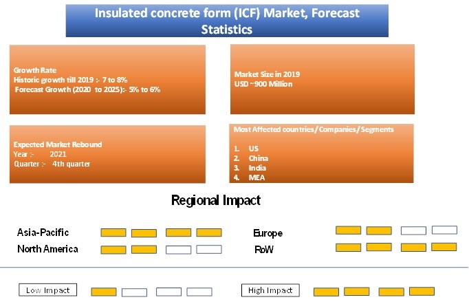 Insulated Concrete Form (ICF) Market