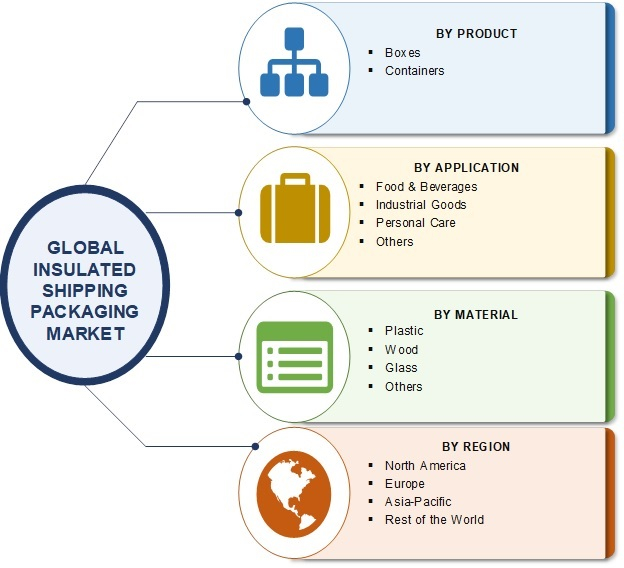 Insulated Shipping Packaging Market