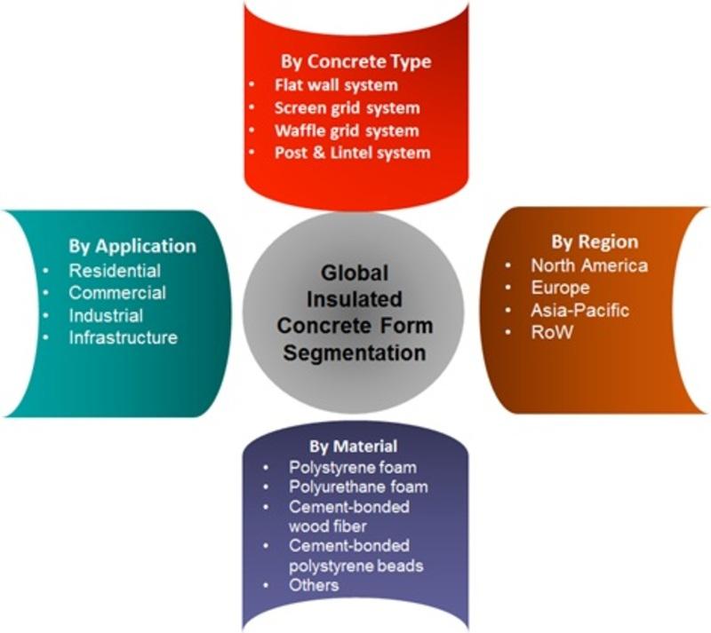 Insulated concrete form Market Segments
