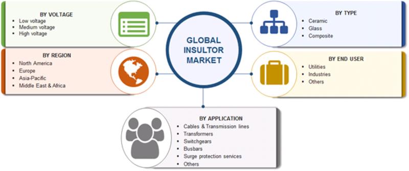 Insulator Market Segmentation