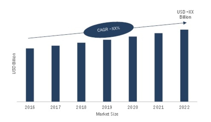 Global Integrated Passive Devices Market
