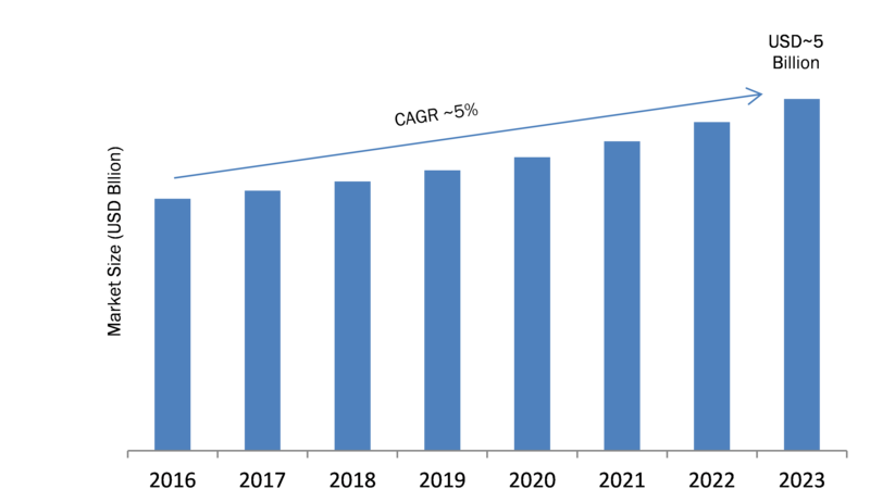 global interactive whiteboard market size The global interactive whiteboards market is segmented on the basis of type, end-users, size, and region the global interactive whiteboards market was valued at us$ xx billion in 2016, and is expected to register a cagr of xx% during forecast period.