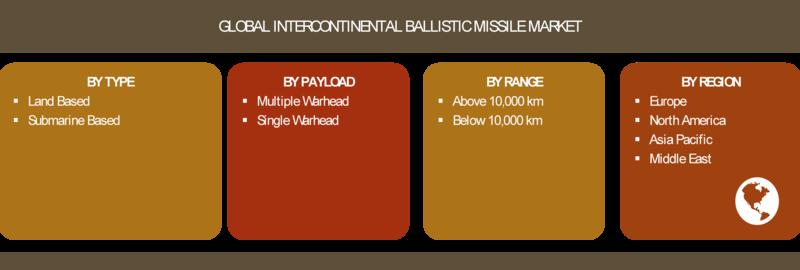 Intercontinental Ballistic Missile Market