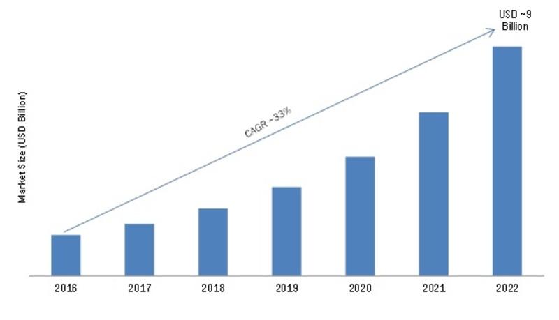 Internet of Things (IoT) Insurance Market