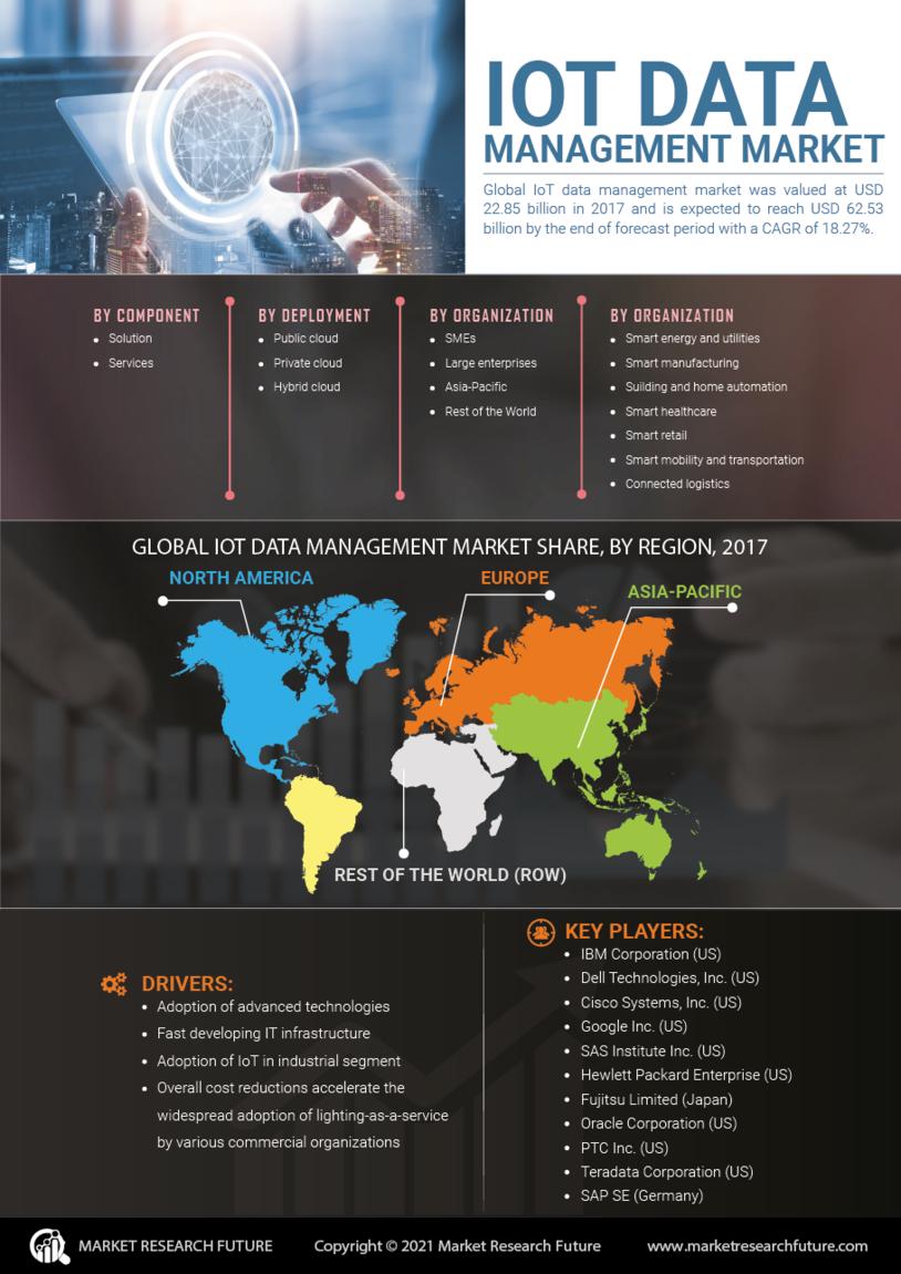 IoT Data Management Market