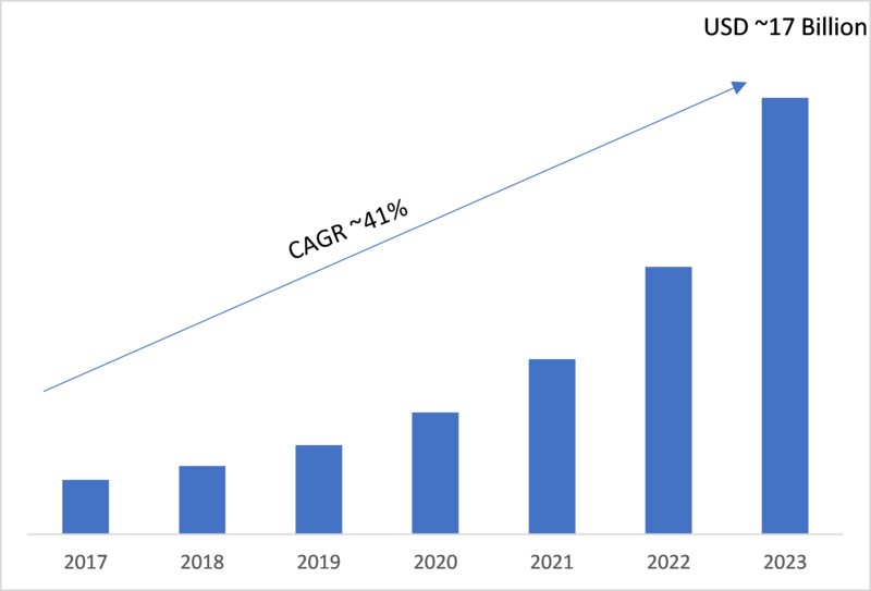 IoT Operating Systems Market