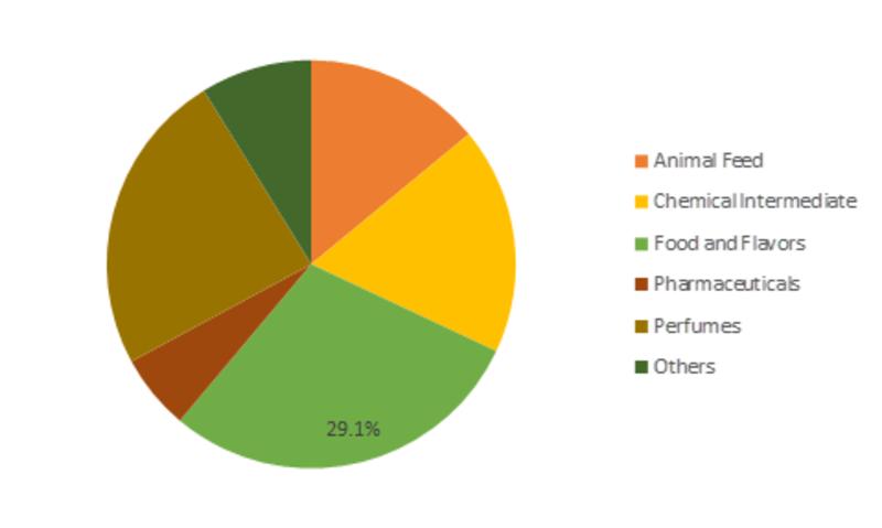 Isobutyric Acid Market