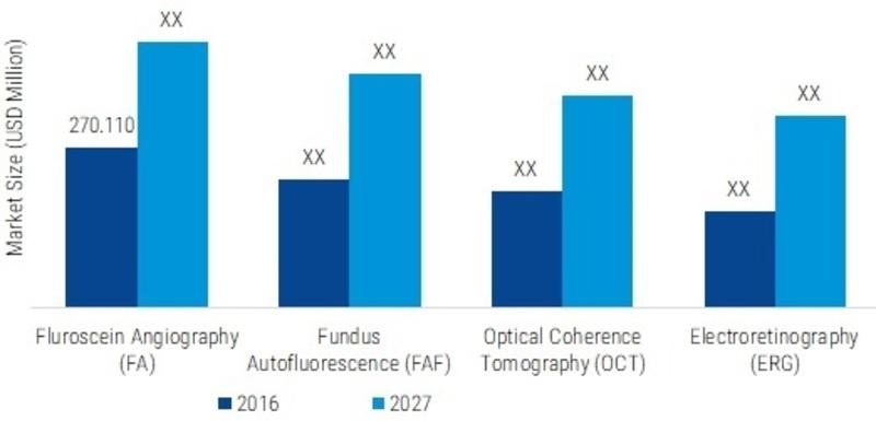 Juvenile Macular Degeneration (Stargardt Disease) Market