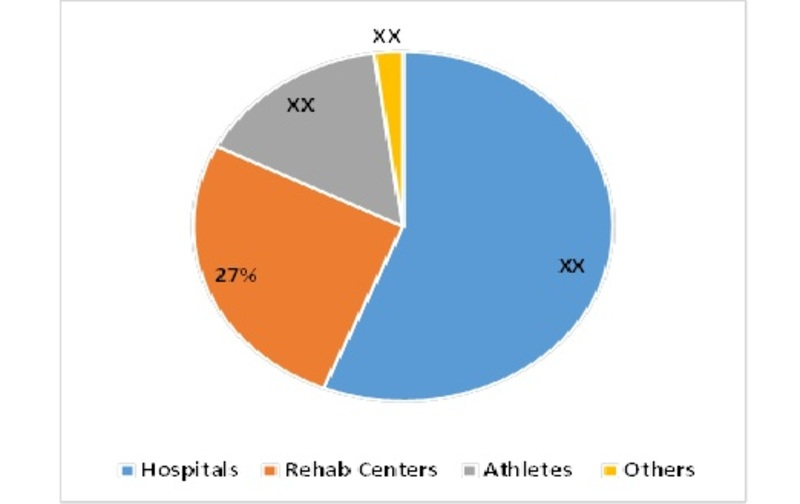 Kinesio Tape Market, by End User, 2015 (%)