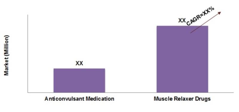 Krabbe Disease Treatment market, by types of treatment