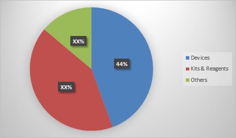 LDL Test Market-