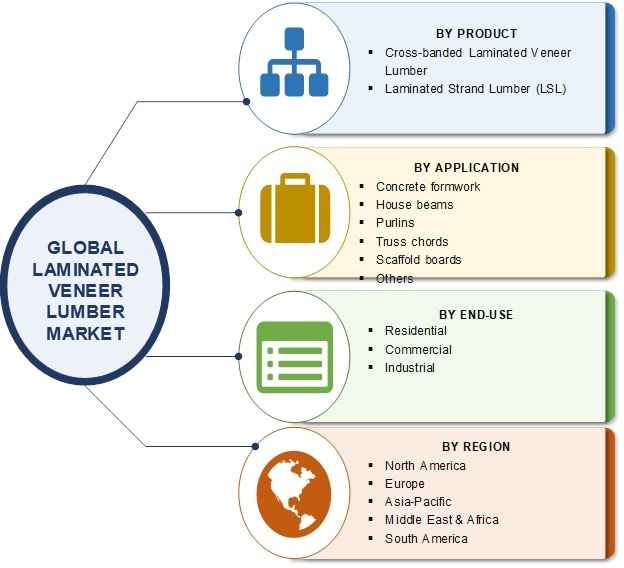 laminated veneer lumber market