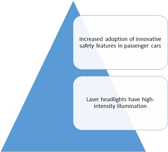 Laser Headlight Market