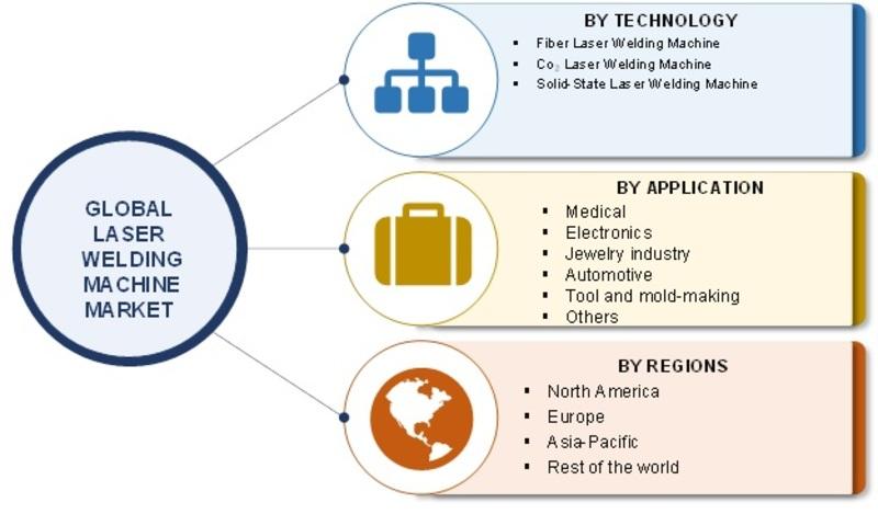 Laser Welding Machine Market Image
