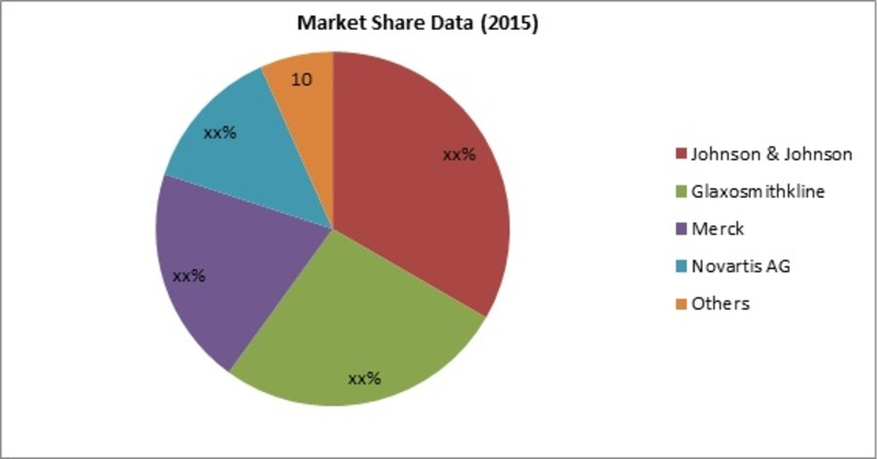 Latex Allergy Market Share