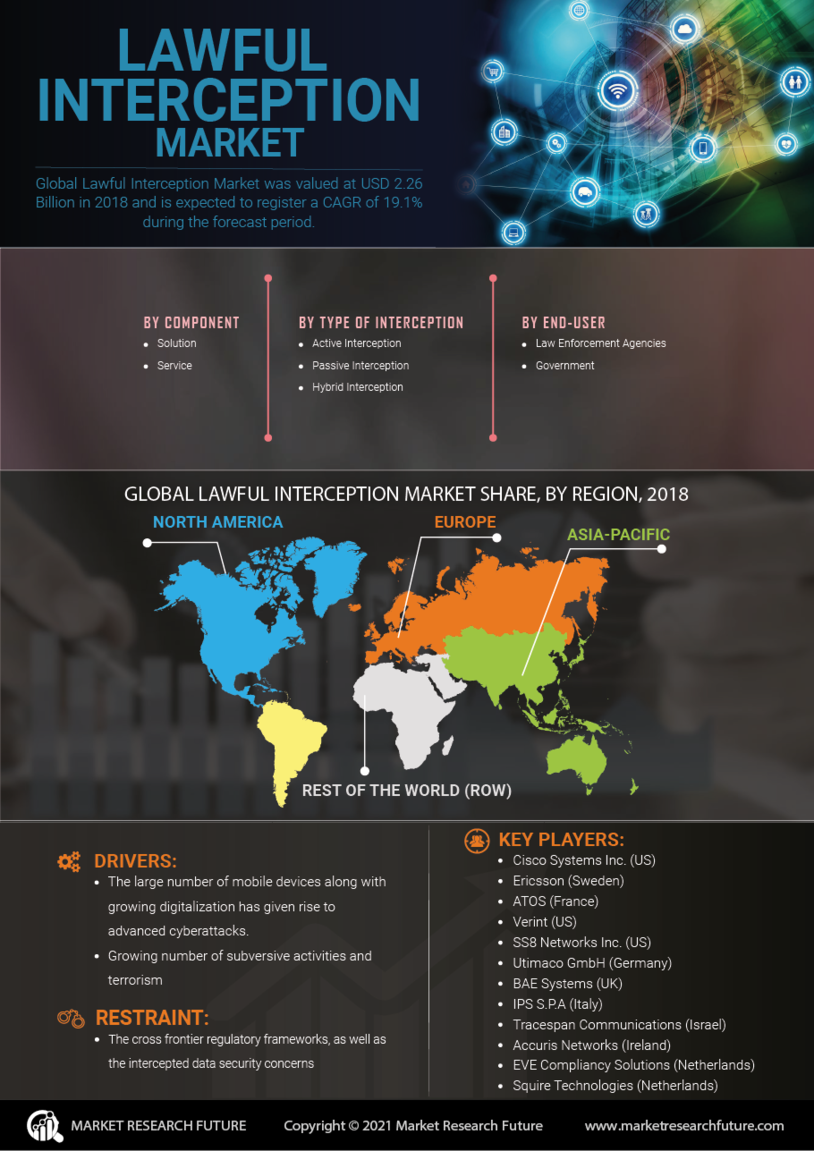 image -Lawful Interception Market Research Report - Global Forecast till 2027
