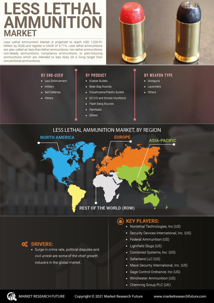 image -Less Lethal Ammunition Market Research Report - Global Forecast till 2027