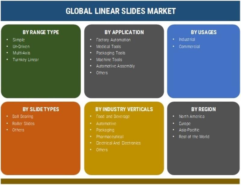 Linear Slides Market