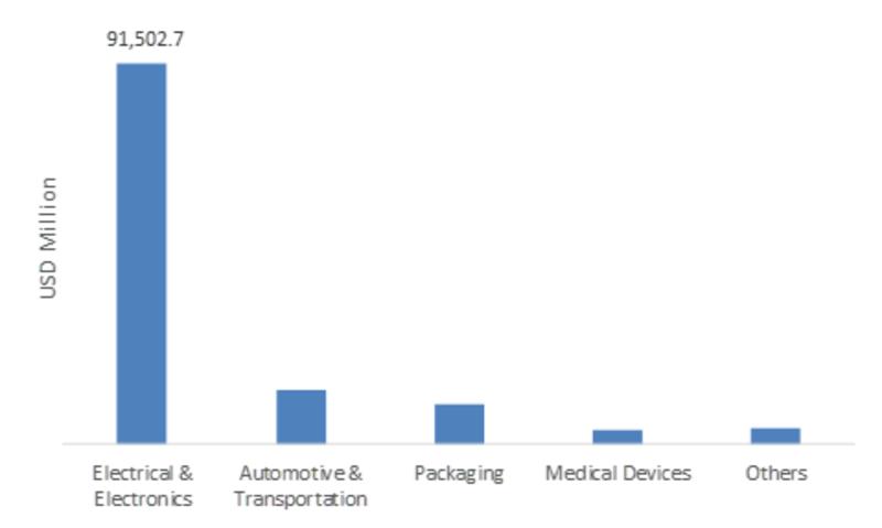 Benzalkonium Chloride Market | Global Industry Size, Share