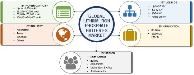 Lithium Iron Phosphate Batteries Market