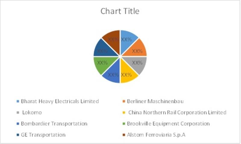 Locomotive Market by Share