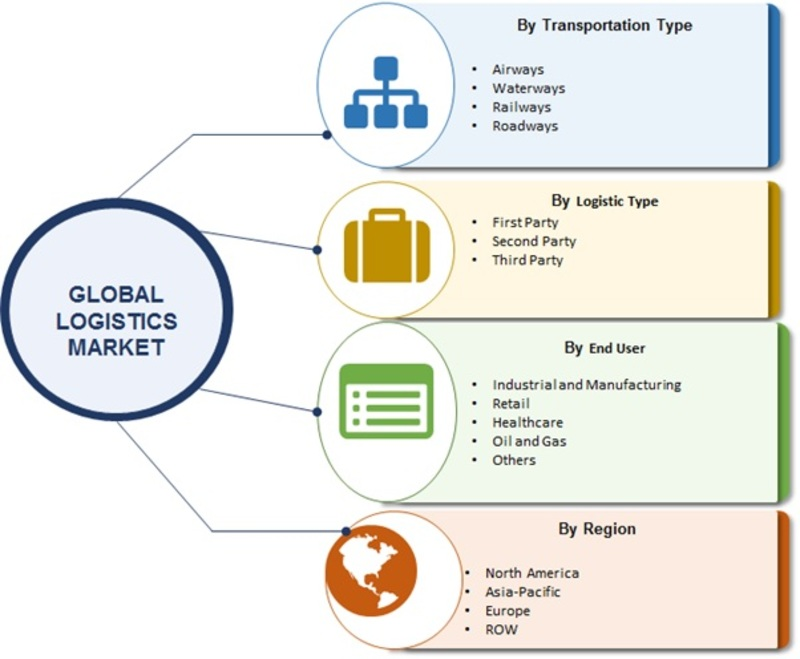 Logistics Market Research Report - Forecast 2023 | MRFR