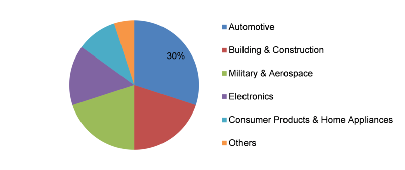 Low-Profile Additives Market, by End-Use Industry