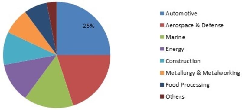 Lubricant Additives Market_Image