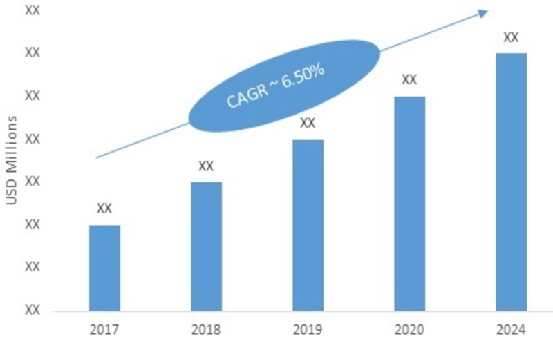 Marine VFD Market is Forecasted to Register a CAGR of 6% From 2019 To 2024 -Press release image-00