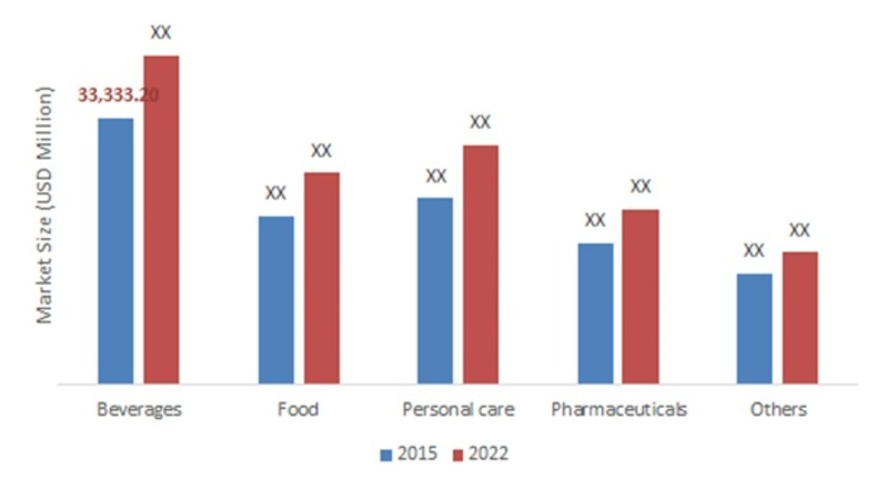 METAL PACKAGING  MARKET, BY APPLICATION, 2016  -2022