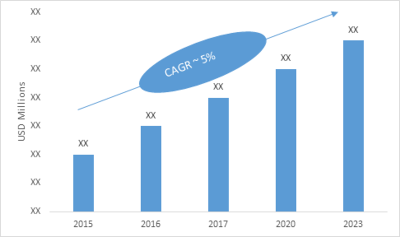 Mobile Substation Market, predicted to grow at more than 5% by 2023-Press release image-01