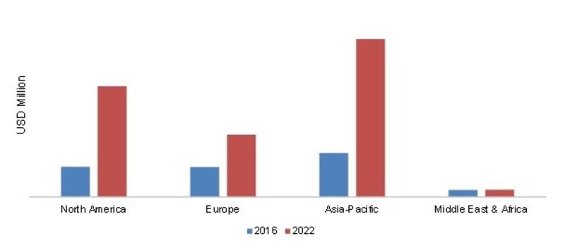 MONOLITHIC 3D IC'S MARKET, 2016- 2022 (USD MILLION)
