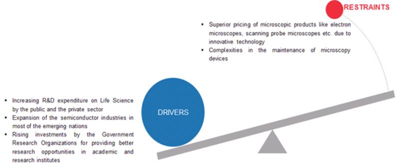 MRFR Analyst View Microscopy Devices Market