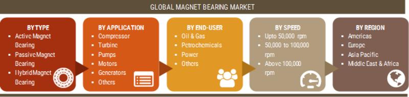 Magnet Bearings market