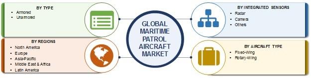 Maritime Patrol Aircraft Market
