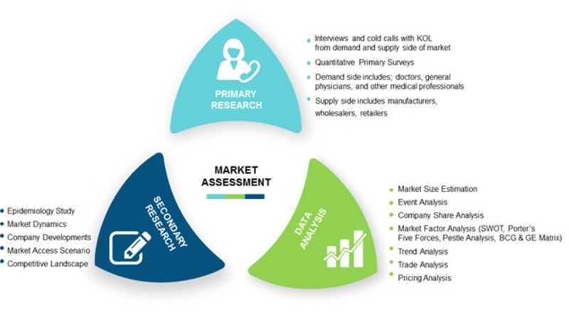 Market Assessment breast cancer market