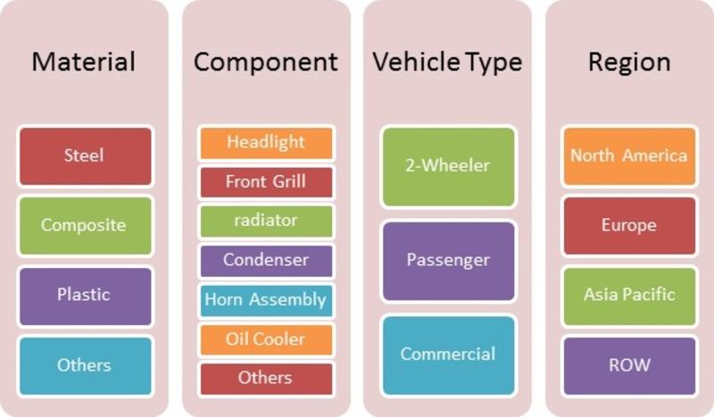 Market Segmentation Automotive Front end module  Market