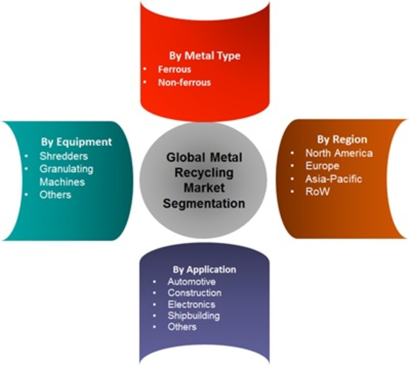 Market Segmentation Of Metal Recycling