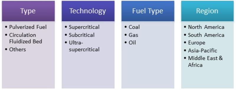 Market Segmentation Powe boilers market