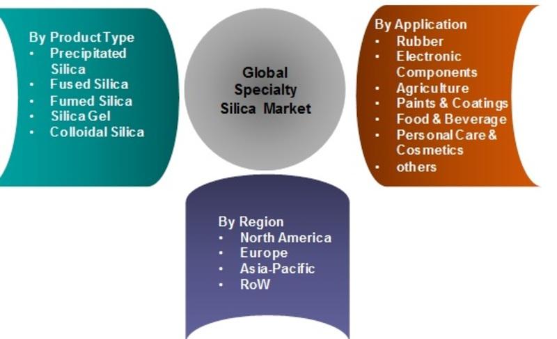 Market Segmentation Silica  Market