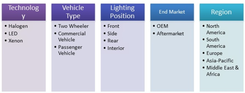 Market Segmentation of Automotive Lighting Market