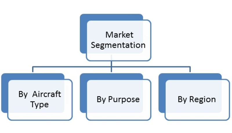 Market Segmentation of Commercial Aircraft Windows and Windshield Market