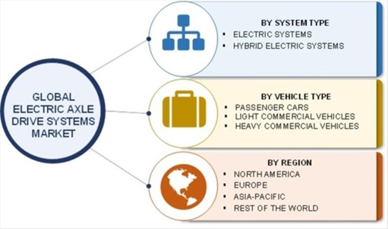 Market Segmentation of Electric Axle Drive Systems Market