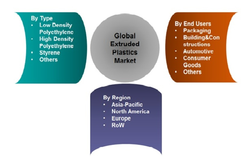 Market Segmentation of Extruded Plastics Market