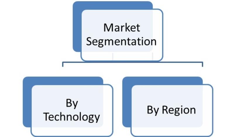 Market Segmentation of Global Aerospace Additive Manufacturing Market