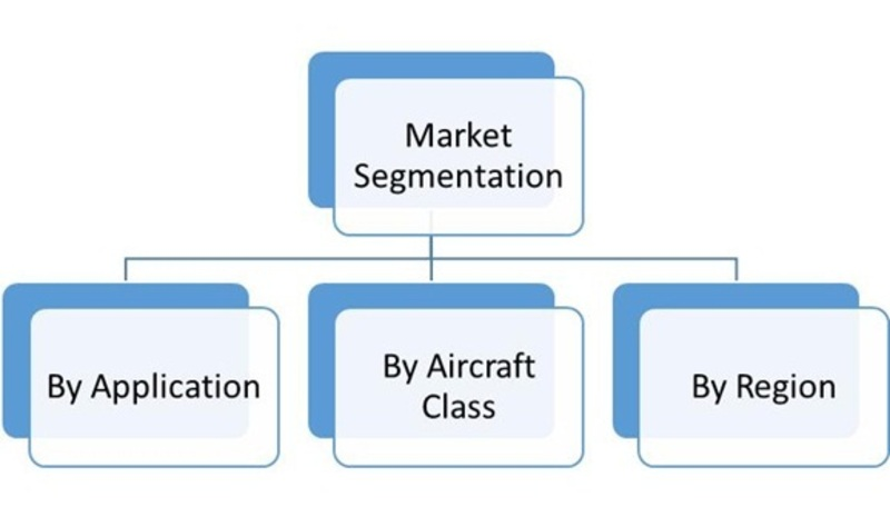 Market Segmentation of Global Aerospace Fasteners Market