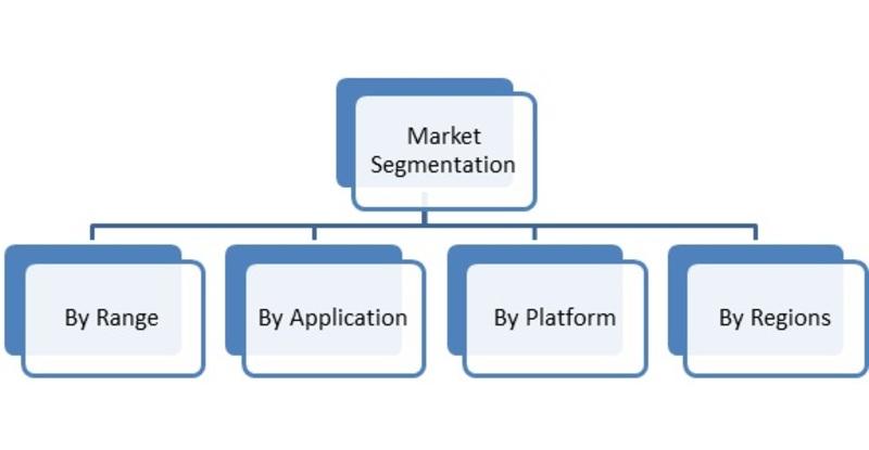 Market Segmentation of Global Air and Missile Defense Radar System Market