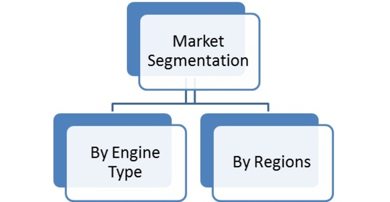 Segmentation of Global Commercial Aircraft Gas Turbine Engine Market
