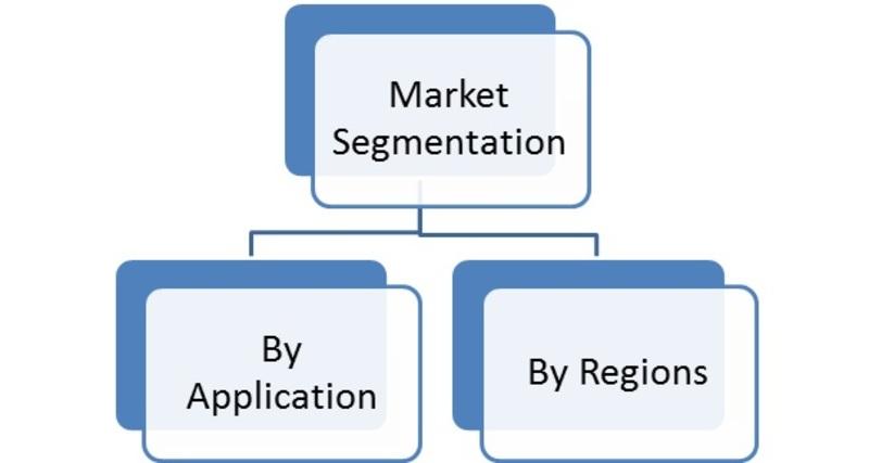 Market Segmentation of Global Commercial Airport Lighting Market