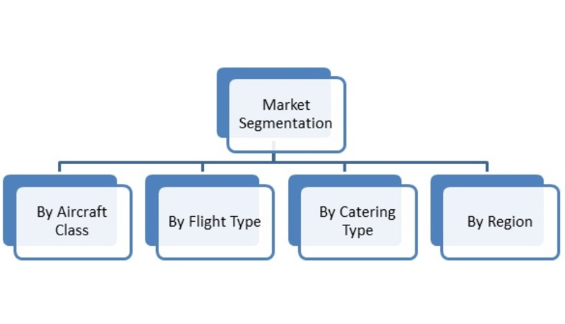 catering market research Inflight catering market research industry analysis, growth, si - wafb 9 news baton rouge, louisiana news, weather, sports.